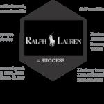 Ralph Lauren POLO brand identity prism
